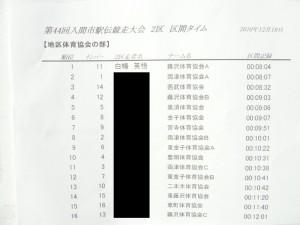 入間市駅伝競走大会③